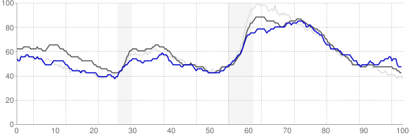 Utica, New York monthly unemployment rate chart